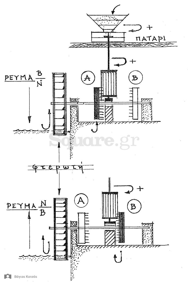6-Διάταξη-μηχανισμού-μύλου-ώστε-οι-μυλόπετρες-να-έχουν-δυνατότητα-στροφής